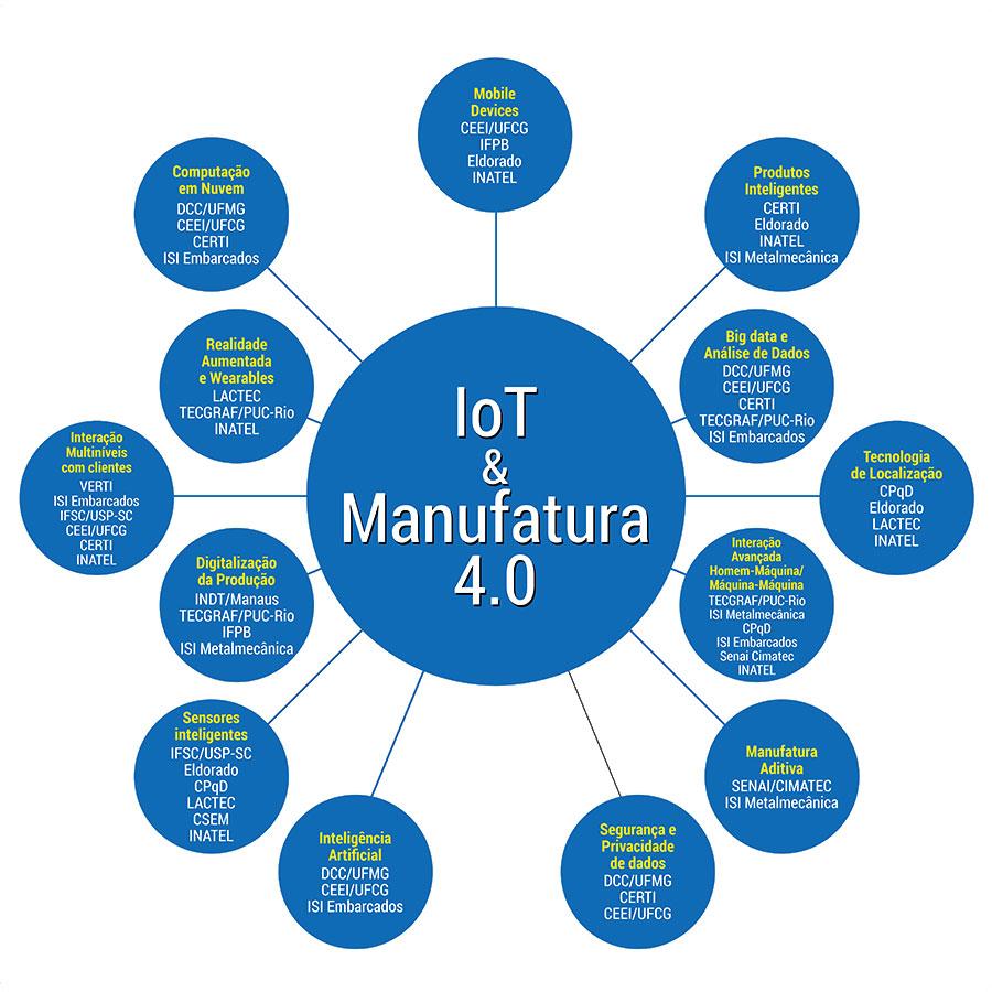 Gráfico Competências Tecnológicas IoT Manufatura 4.0
